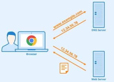 Cum functioneaza un domeniu web?